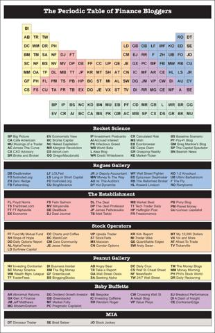 periodic-table-of-finance-bloggers1