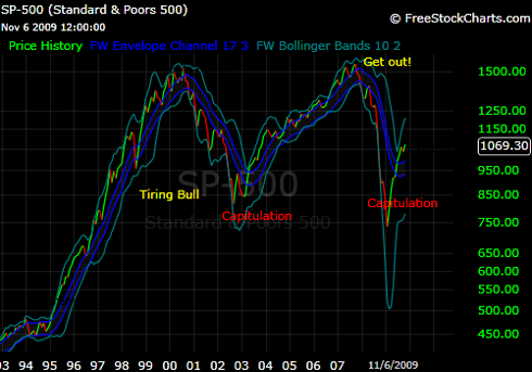 Long term S&P 500 view with envelope channels and Bollinger bands