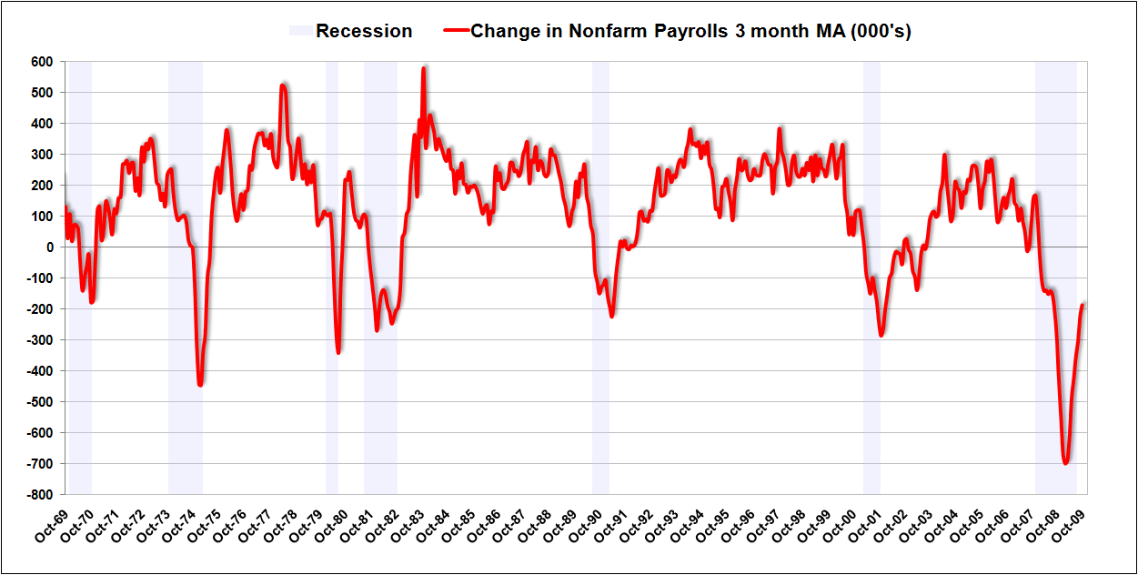 NFP 3month MA Oct 09