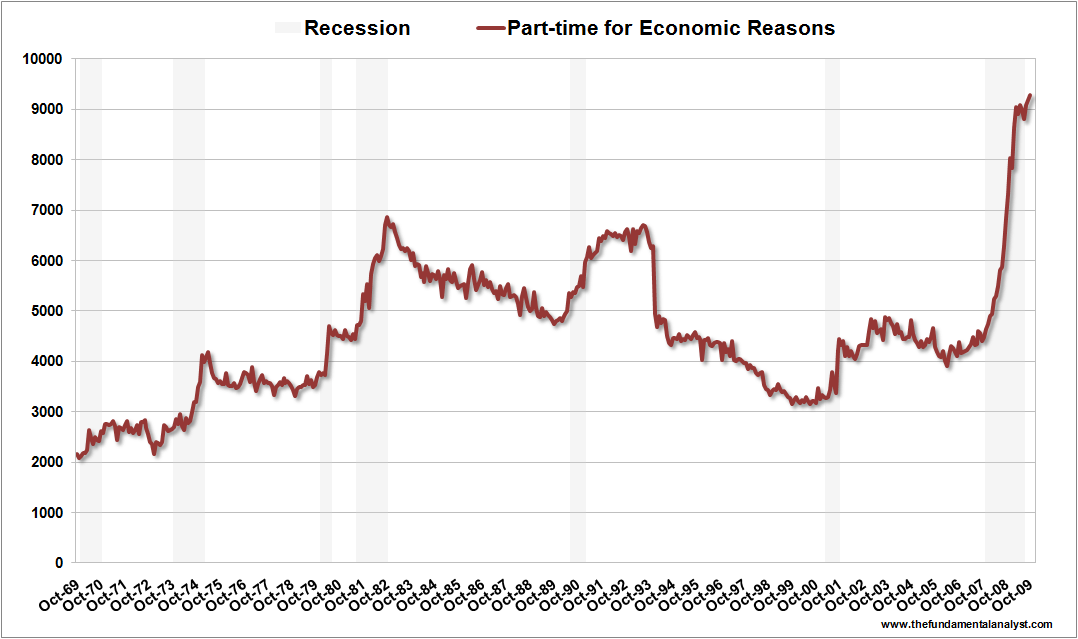 US Part-time Econ Reas Oct09