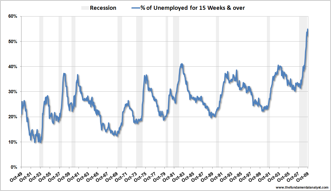 US unemployment 15weeks Oct09