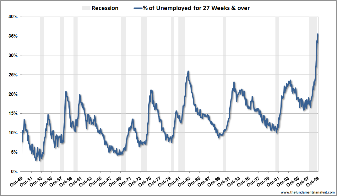 US unemployment 27weeks Oct09