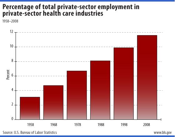 Healthcare-job-growth