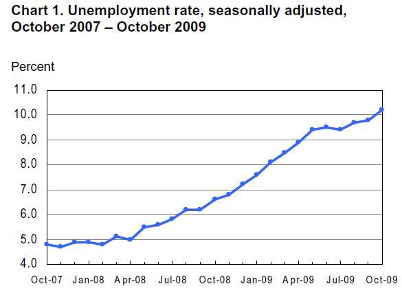 US-Unemployment-rate