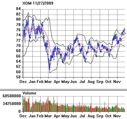 XOM Stock Price with Bollinger Bands