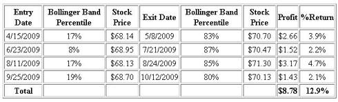 Buy-on-Dip / Sell-on-Peak Bollinger Band Results