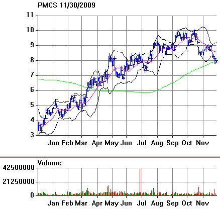 PMC-Sierra Stock Price (<a href='https://seekingalpha.com/symbol/PMCS' title='PMC - Sierra, Inc.'>PMCS</a>)
