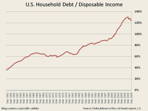 household debt slide