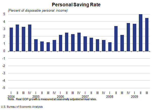 U.S.Personal Saving Rate by Quarter