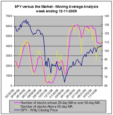 SPY versus the market, Moving Average Analysis, 12-11-2009