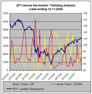 SPY versus the market, Trend Analysis, 12-11-2009