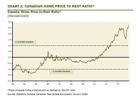 home price to rent