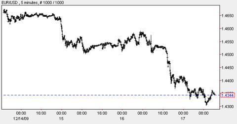 euro-week-chart