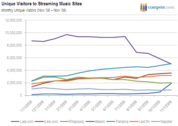 Apple, Lala and the Growth of Streaming Content | Seeking Alpha