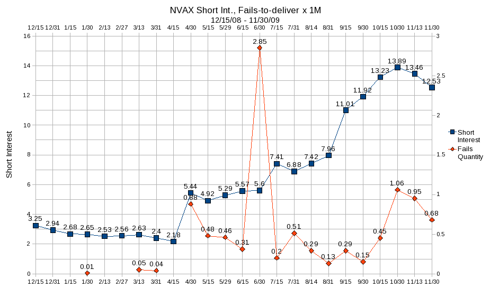 NVAX Shoort Interest and Fails-to-deliver as of 11/30/09