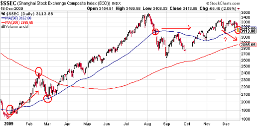 CHART OF THE DAY: CHINESE STOCKS BREAK DOWN