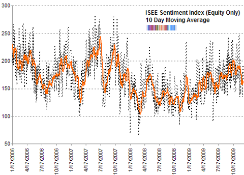 ISE sentiment 10 day moving average Dec 2009 updated