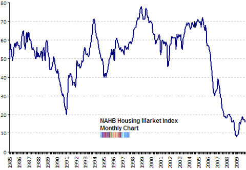 NAHB housing sentiment index Dec 2009