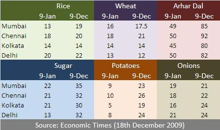 what are the causes of inflation in india