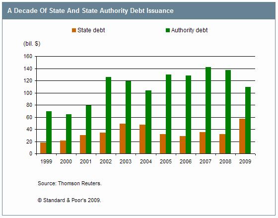 State Debt