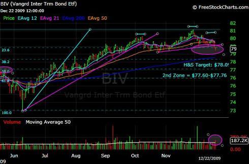 BIV ETF H&S Top Chart Analysis