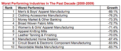 worst-industries