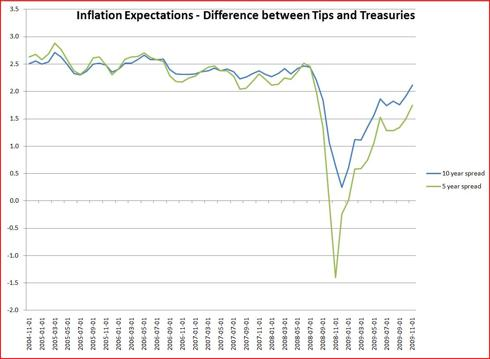 Inflation Expectations over 5 years and 10 years