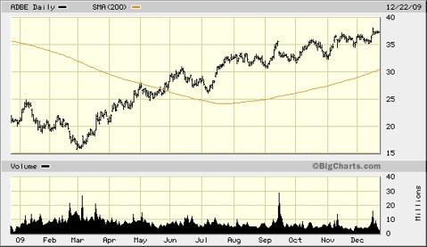 adbe-1-year-chart1