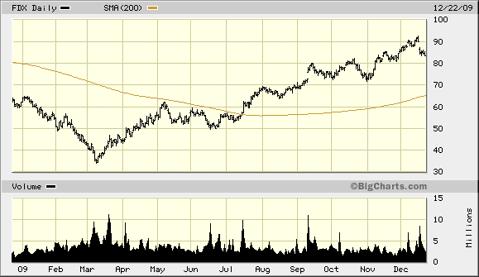 fdx-1-year-chart1