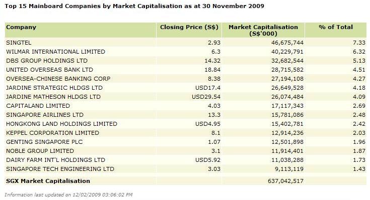 Top-15-Singapore-Stocks