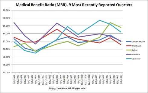 Medical Benefit Ratio for 5 Large Health Insurance Firms