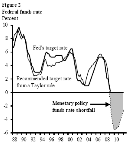 FRBSF Economic Letter: The Fed