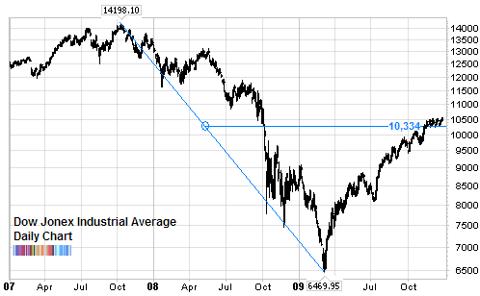 Dow Jones 50 percent retracement Dow Theory Dec 2009