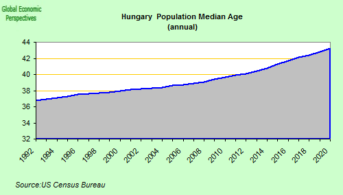 Hungary's Economic Correction Fails to Be Convincing