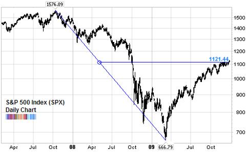 SP500 50 percent retracement Dow Theory Dec 2009