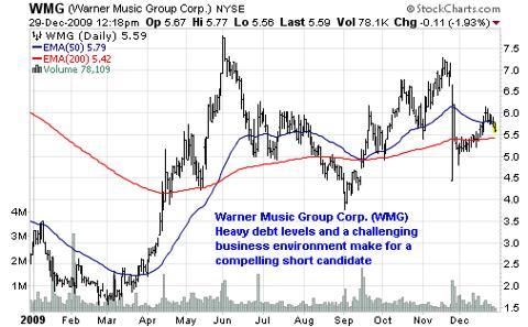 Warner Music Group Corp. (<a href='https://seekingalpha.com/symbol/WMG' title='Warner Music Group Corp.'>WMG</a>)