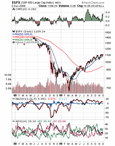 SPX, S&P 500 index including Chalkin Money Flow, MACD, ADX
