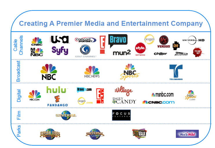 Comcast Nbc Universal Merger Will It Work Seeking Alpha