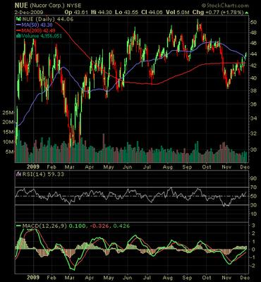 Nucor stock chart December 2009