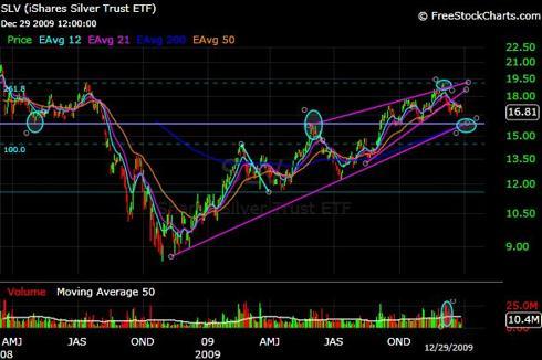SLV, Silver ETF - Trend Analysis - Long Term