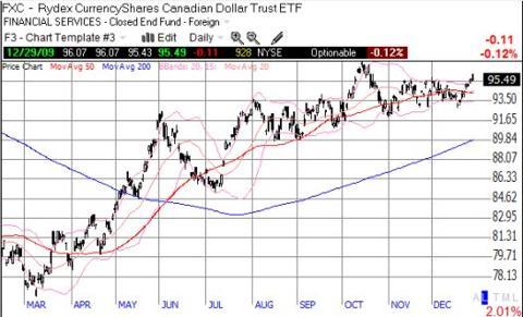 The Canadian dollar is still trending upward, nearing 15-month highs