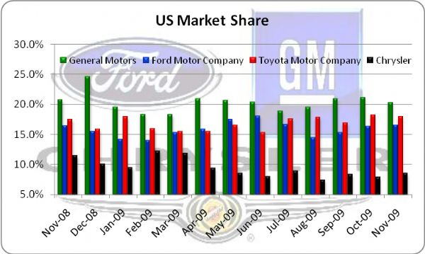 how to buy general motors shares