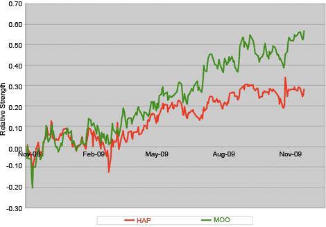 Commodity Stock ETFs' Relative Strength