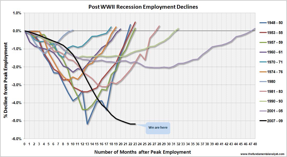 US Employment Declines Nov09
