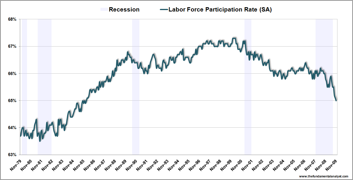 US Lab For Part Rate Nov09