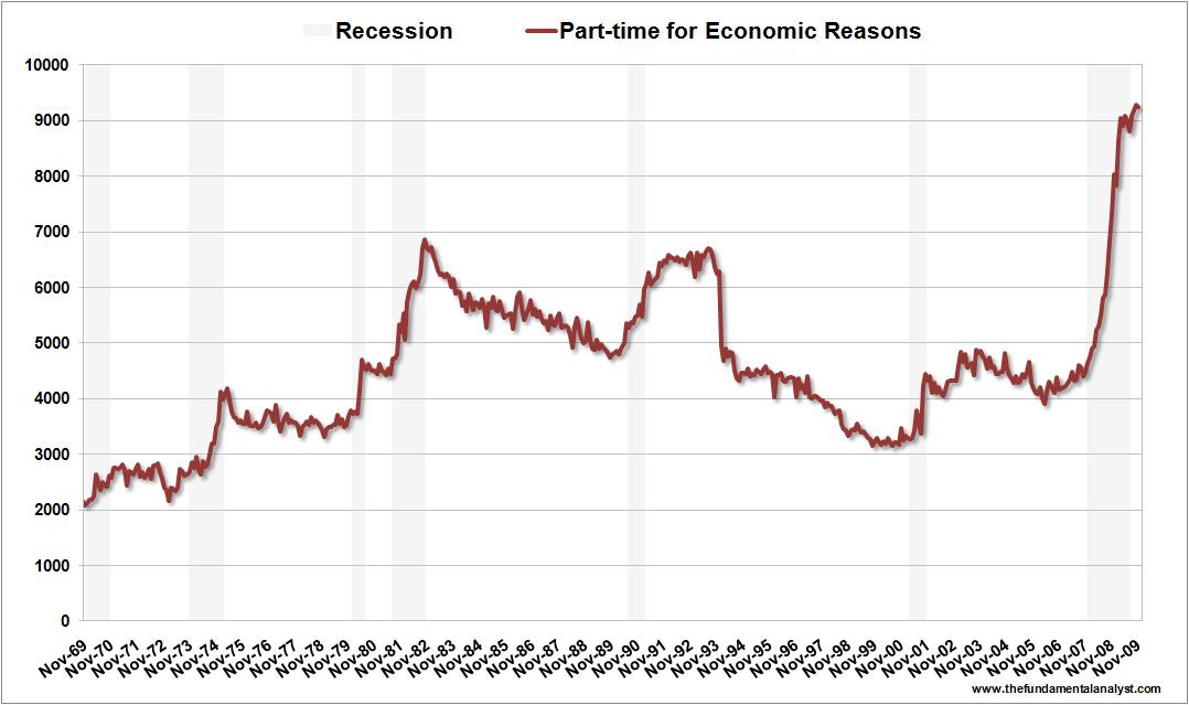 US Part-time Econ Reas Nov09