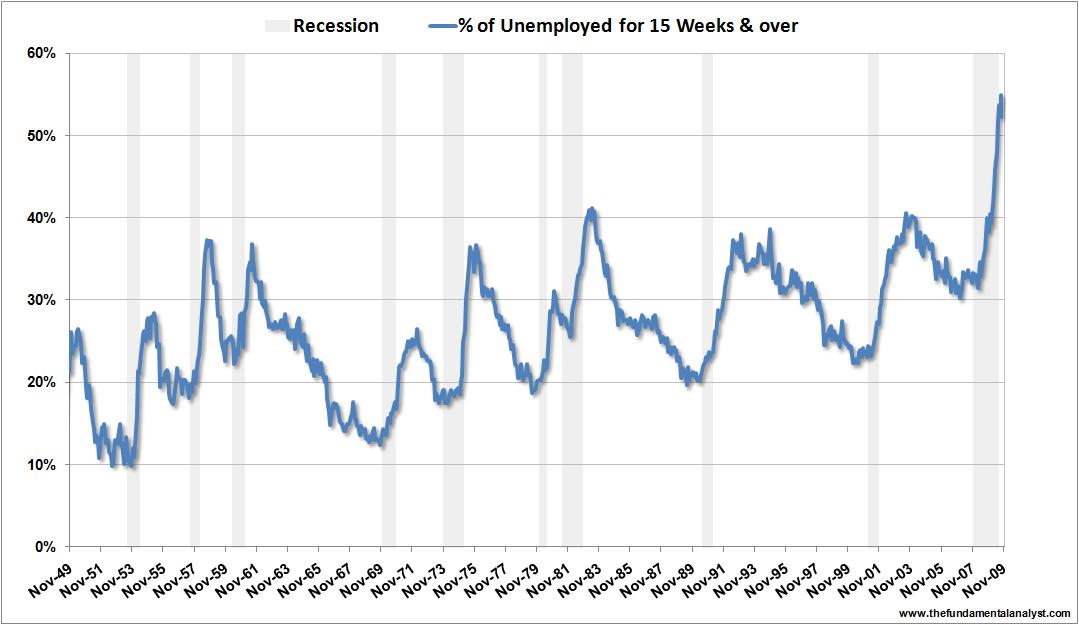 US unemployment 15weeks Nov09