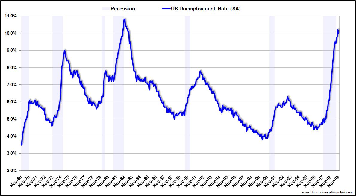 US unemployment rate Nov09