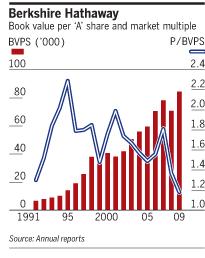 FT: Buffett on Sale