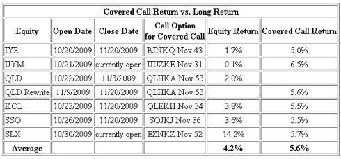 Covered Call Return vs. Long Return